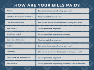 Provider payment by HealthShare